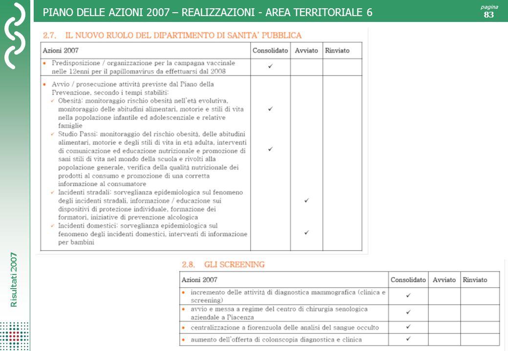 Risultati 2007 pagina 83 PIANO DELLE AZIONI 2007 – REALIZZAZIONI - AREA TERRITORIALE 6