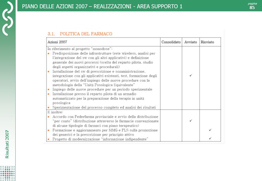 Risultati 2007 pagina 85 PIANO DELLE AZIONI 2007 – REALIZZAZIONI - AREA SUPPORTO 1