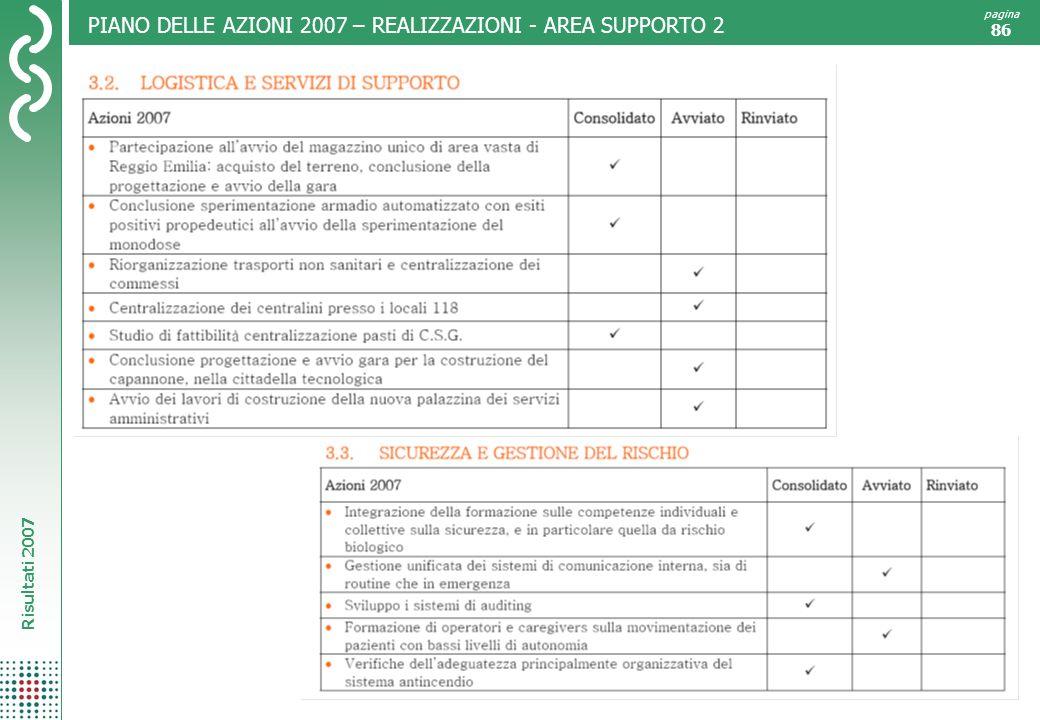 Risultati 2007 pagina 86 PIANO DELLE AZIONI 2007 – REALIZZAZIONI - AREA SUPPORTO 2