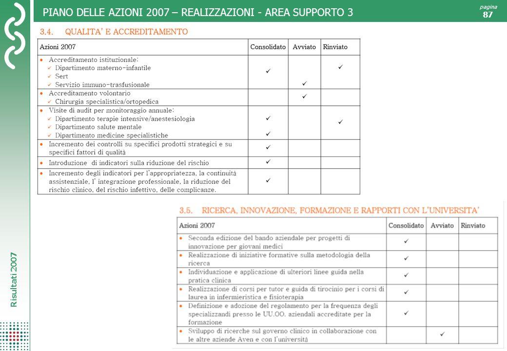 Risultati 2007 pagina 87 PIANO DELLE AZIONI 2007 – REALIZZAZIONI - AREA SUPPORTO 3