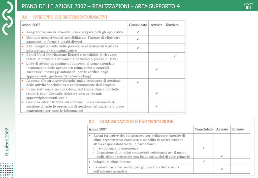 Risultati 2007 pagina 88 PIANO DELLE AZIONI 2007 – REALIZZAZIONI - AREA SUPPORTO 4