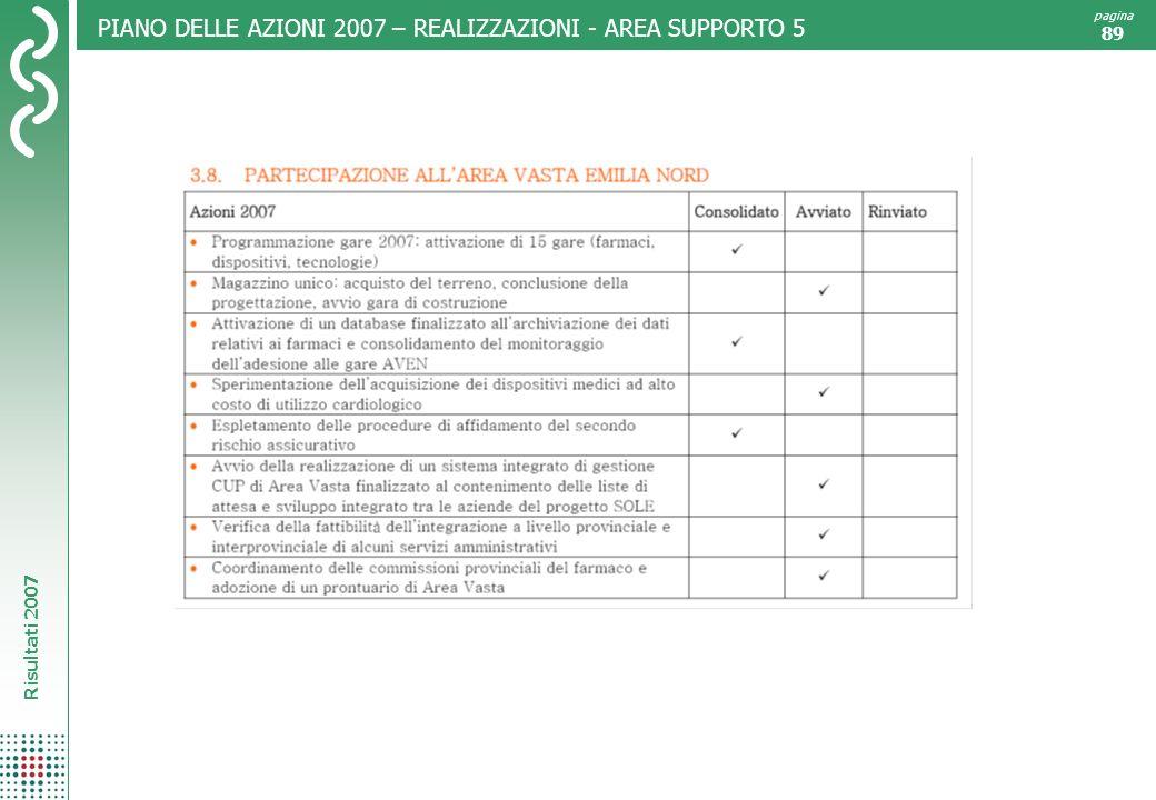 Risultati 2007 pagina 89 PIANO DELLE AZIONI 2007 – REALIZZAZIONI - AREA SUPPORTO 5