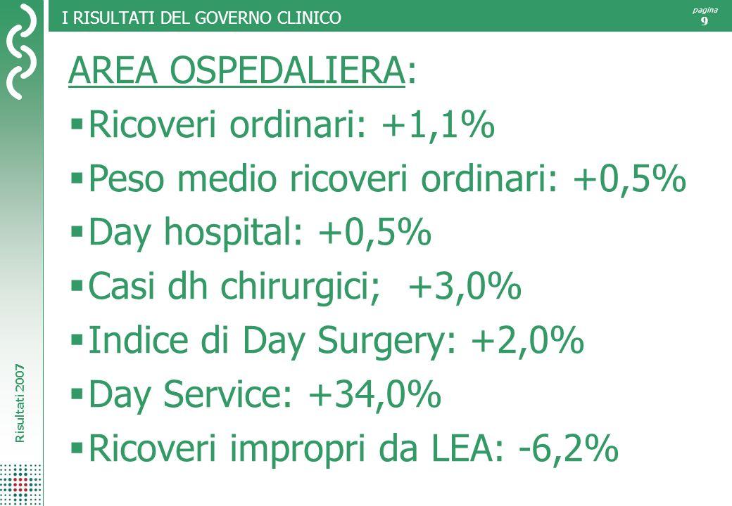 Risultati 2007 pagina 9 I RISULTATI DEL GOVERNO CLINICO AREA OSPEDALIERA: Ricoveri ordinari: +1,1% Peso medio ricoveri ordinari: +0,5% Day hospital: +0,5% Casi dh chirurgici; +3,0% Indice di Day Surgery: +2,0% Day Service: +34,0% Ricoveri impropri da LEA: -6,2%