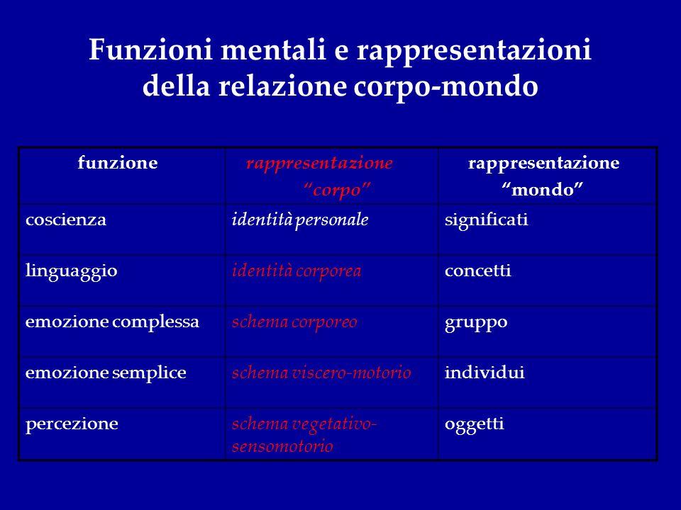 Funzioni mentali e rappresentazioni della relazione corpo-mondo funzione rappresentazione corpo rappresentazione mondo coscienzaidentità personalesign
