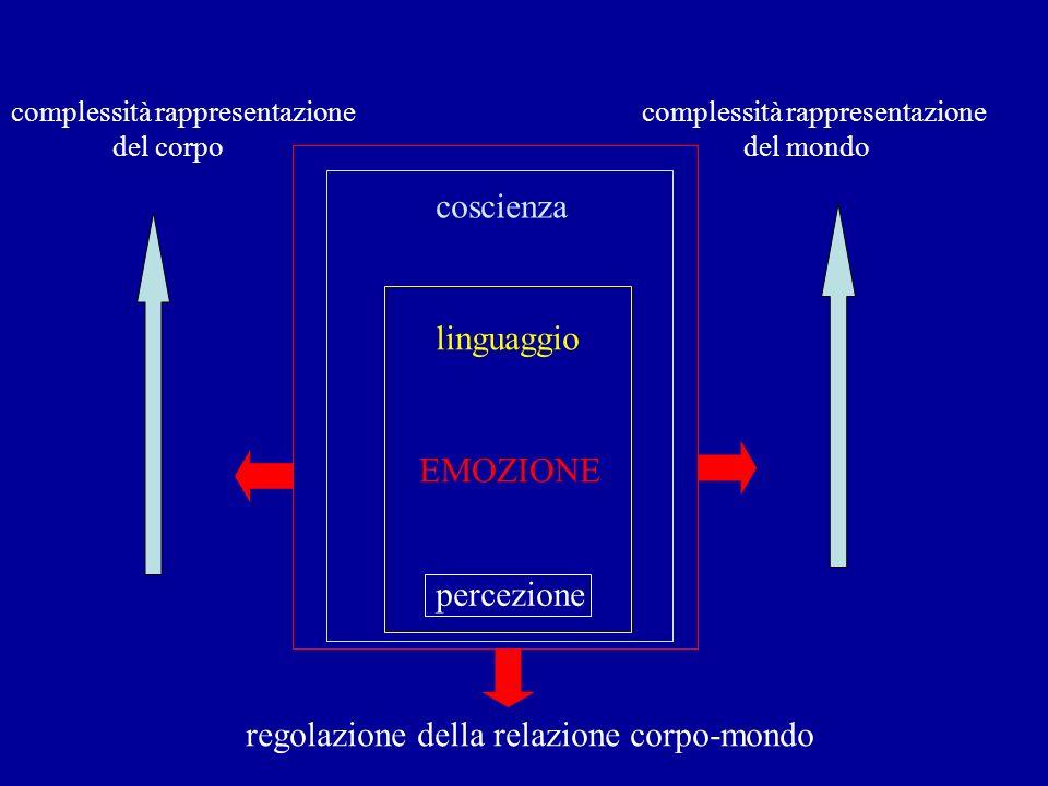 percezione EMOZIONE linguaggio coscienza regolazione della relazione corpo-mondo complessità rappresentazione del corpo complessità rappresentazione d