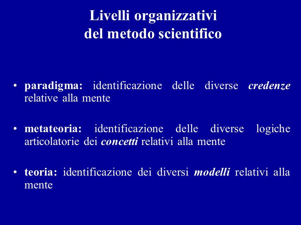 Livelli organizzativi del metodo scientifico paradigma: identificazione delle diverse credenze relative alla mente metateoria: identificazione delle d