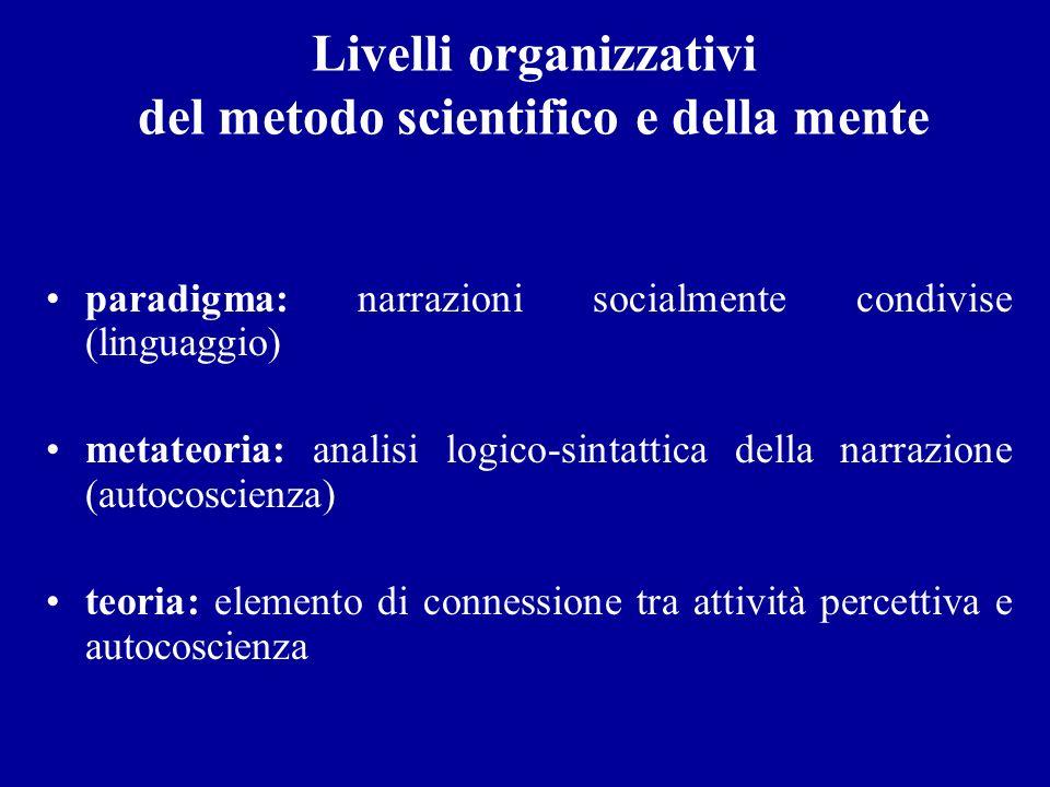 Livelli organizzativi del metodo scientifico e della mente paradigma: narrazioni socialmente condivise (linguaggio) metateoria: analisi logico-sintatt