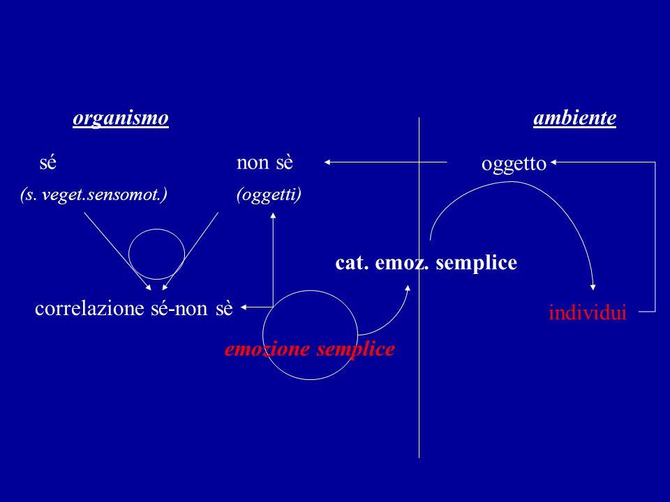 organismo ambiente sé non sè oggetto (s. veget.sensomot.) (oggetti) correlazione sé-non sè cat. emoz. semplice emozione semplice individui