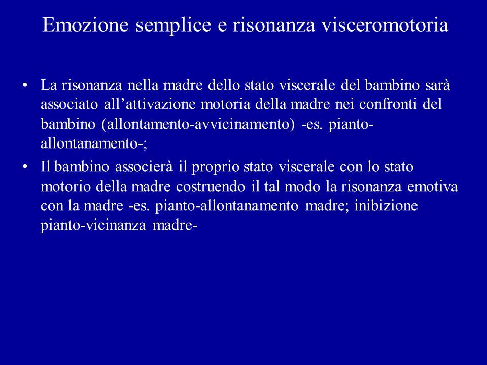 Emozione semplice e risonanza visceromotoria La risonanza nella madre dello stato viscerale del bambino sarà associato allattivazione motoria della ma