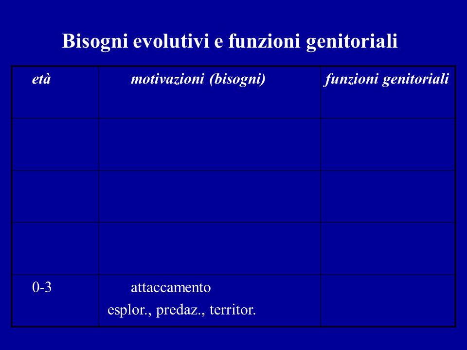 Bisogni evolutivi e funzioni genitoriali età motivazioni (bisogni)funzioni genitoriali 0-3 attaccamento esplor., predaz., territor.