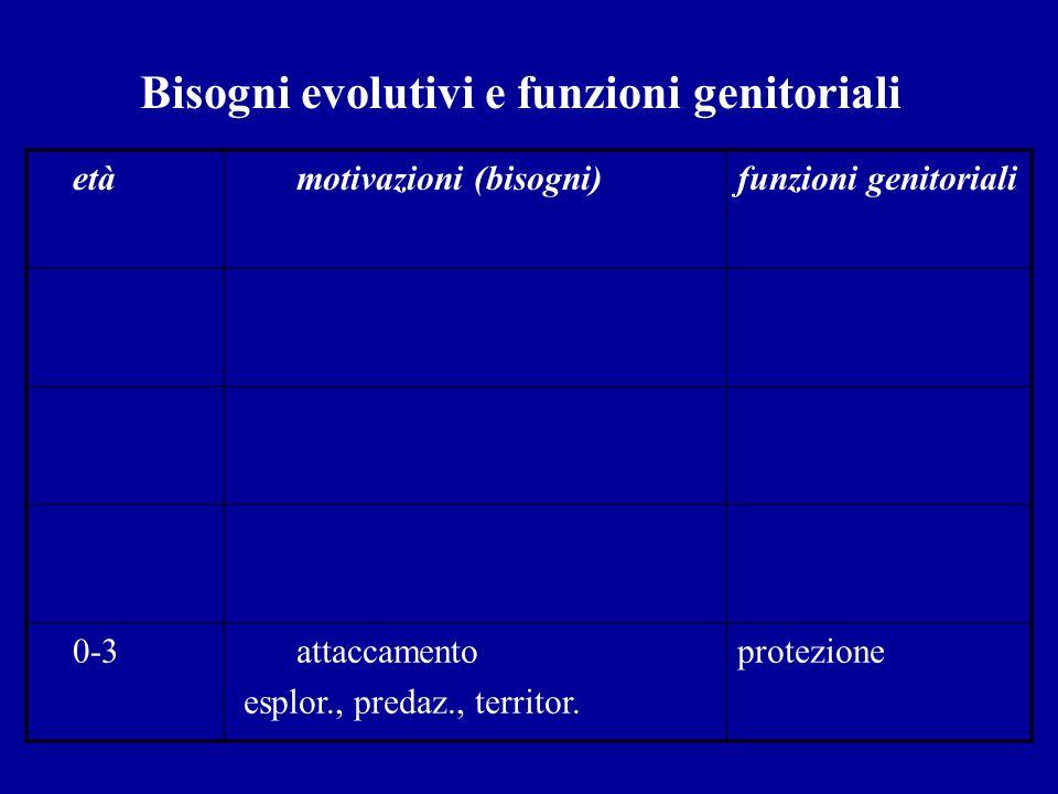 Bisogni evolutivi e funzioni genitoriali età motivazioni (bisogni)funzioni genitoriali 0-3 attaccamento esplor., predaz., territor. protezione