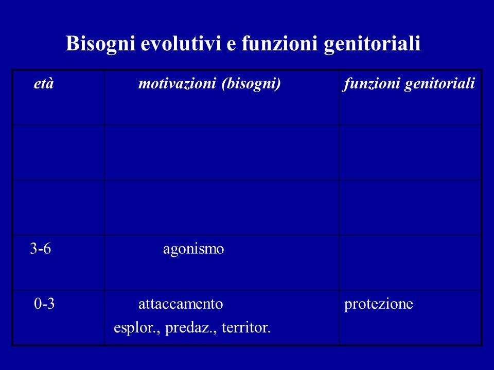 Bisogni evolutivi e funzioni genitoriali età motivazioni (bisogni)funzioni genitoriali 3-6 agonismo 0-3 attaccamento esplor., predaz., territor. prote