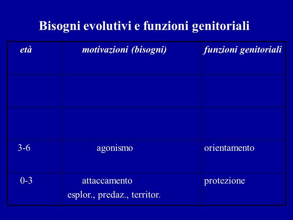Bisogni evolutivi e funzioni genitoriali età motivazioni (bisogni)funzioni genitoriali 3-6 agonismo orientamento 0-3 attaccamento esplor., predaz., te