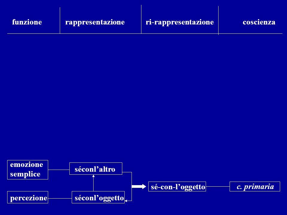 percezione emozione semplice séconloggetto séconlaltro sé-con-loggetto funzione rappresentazione ri-rappresentazione coscienza c. primaria