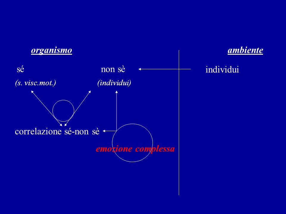 organismo ambiente sé non sè individui (s. visc.mot.) (individui) correlazione sé-non sè emozione complessa
