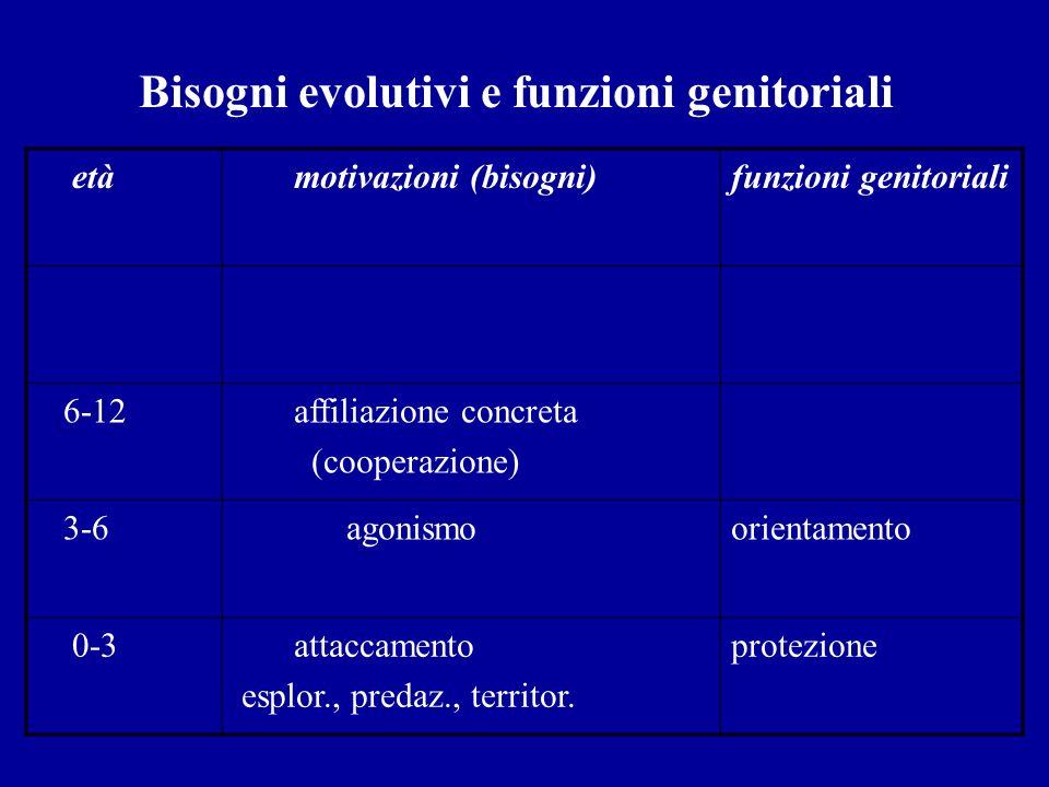 Bisogni evolutivi e funzioni genitoriali età motivazioni (bisogni)funzioni genitoriali 6-12 affiliazione concreta (cooperazione) 3-6 agonismo orientam