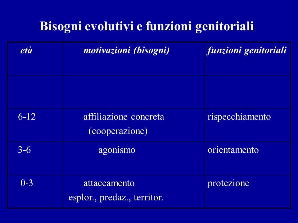 Bisogni evolutivi e funzioni genitoriali età motivazioni (bisogni)funzioni genitoriali 6-12 affiliazione concreta (cooperazione) rispecchiamento 3-6 a