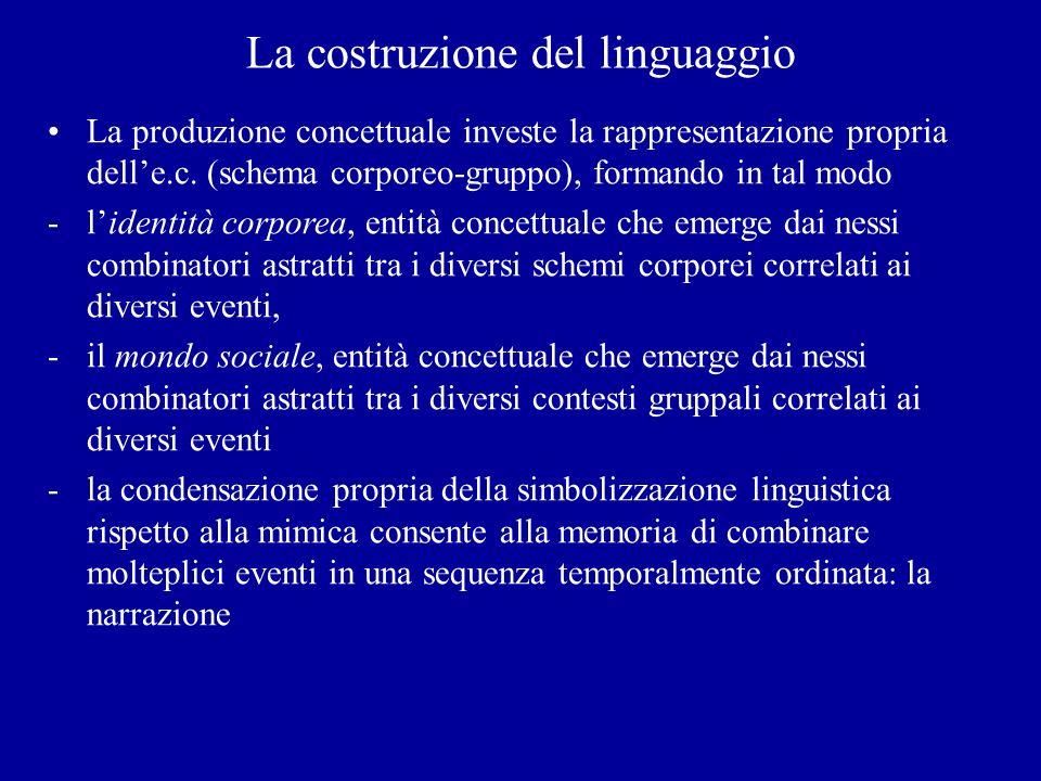 La costruzione del linguaggio La produzione concettuale investe la rappresentazione propria delle.c. (schema corporeo-gruppo), formando in tal modo -l