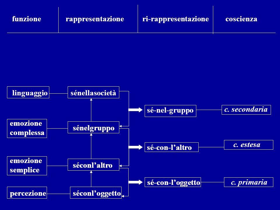 percezione emozione semplice emozione complessa linguaggio séconloggetto séconlaltro sénelgruppo sénellasocietà sé-con-loggetto sé-con-laltro sé-nel-g