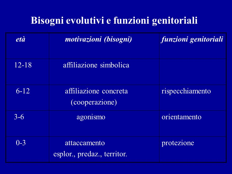 Bisogni evolutivi e funzioni genitoriali età motivazioni (bisogni)funzioni genitoriali 12-18 affiliazione simbolica 6-12 affiliazione concreta (cooper