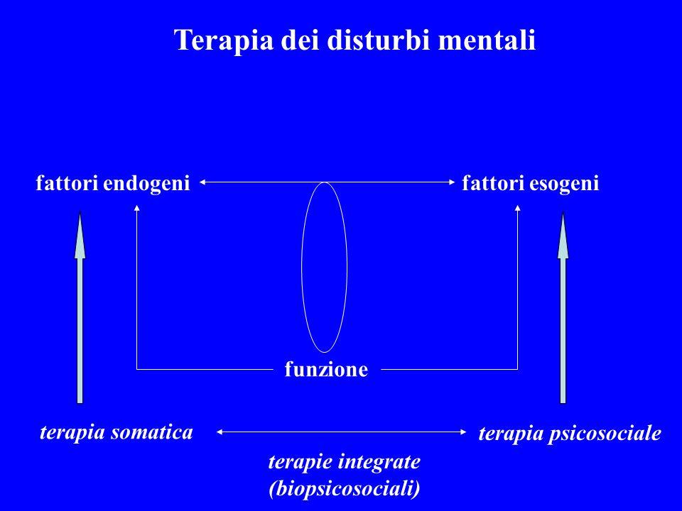 Terapia dei disturbi mentali fattori endogenifattori esogeni funzione terapia somatica terapia psicosociale terapie integrate (biopsicosociali)