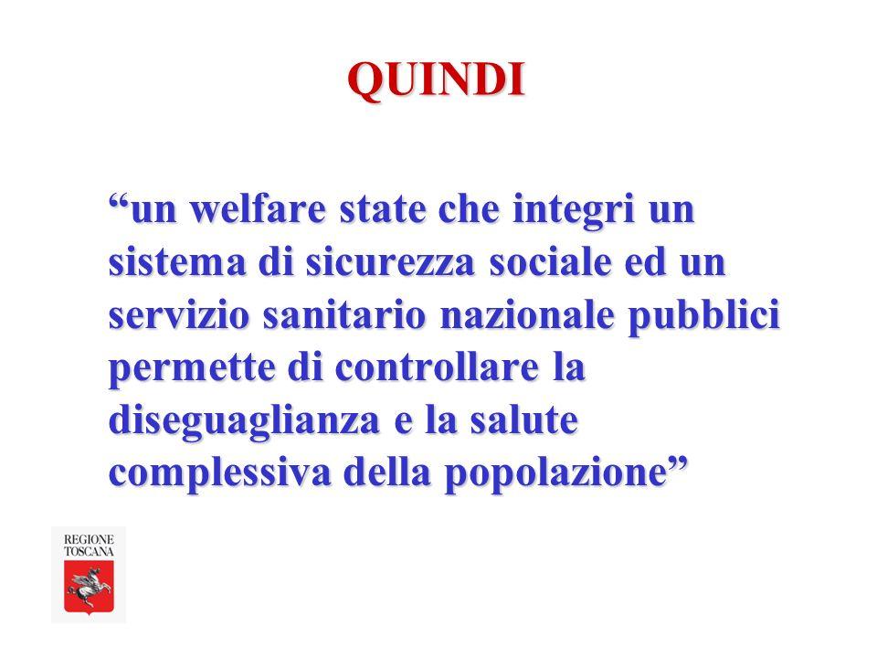 un welfare state che integri un sistema di sicurezza sociale ed un servizio sanitario nazionale pubblici permette di controllare la diseguaglianza e la salute complessiva della popolazione QUINDI