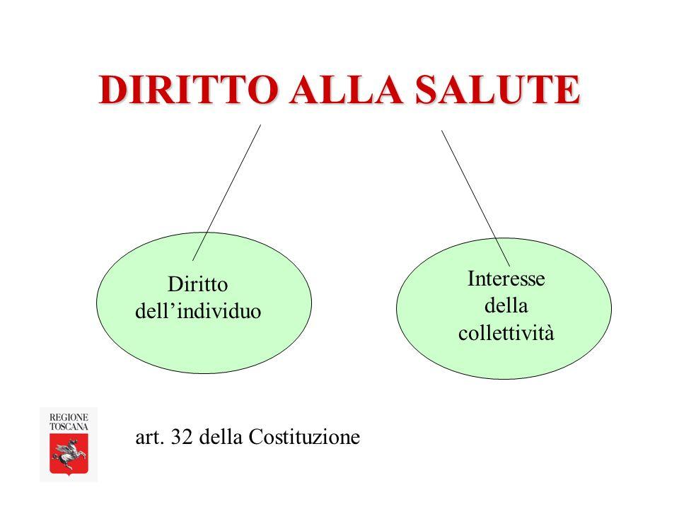 DIRITTO ALLA SALUTE Diritto dellindividuo Interesse della collettività art. 32 della Costituzione