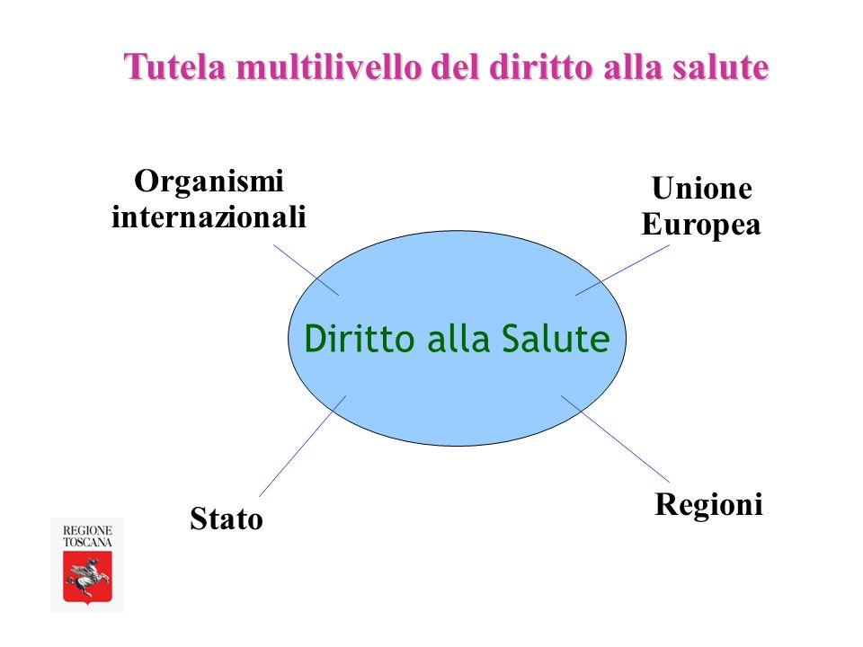 Diritto alla Salute Tutela multilivello del diritto alla salute Organismi internazionali Unione Europea Regioni Stato