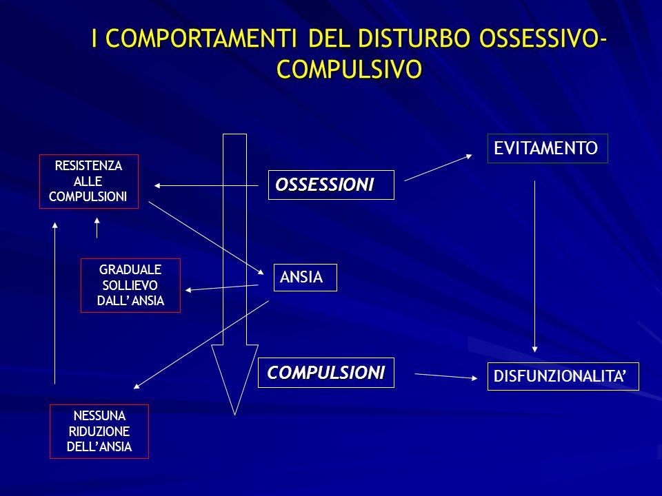 I COMPORTAMENTI DEL DISTURBO OSSESSIVO- COMPULSIVO OSSESSIONI COMPULSIONI ANSIA EVITAMENTO DISFUNZIONALITA RESISTENZA ALLE COMPULSIONI GRADUALE SOLLIEVO DALL ANSIA NESSUNA RIDUZIONE DELLANSIA