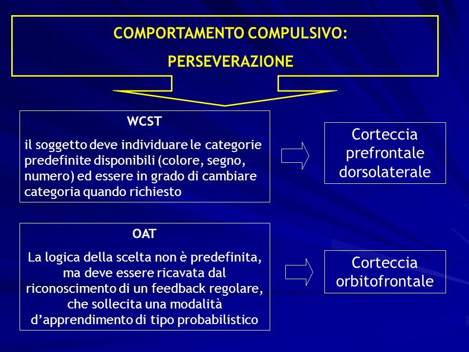COMPORTAMENTO COMPULSIVO: PERSEVERAZIONE WCST il soggetto deve individuare le categorie predefinite disponibili (colore, segno, numero) ed essere in g