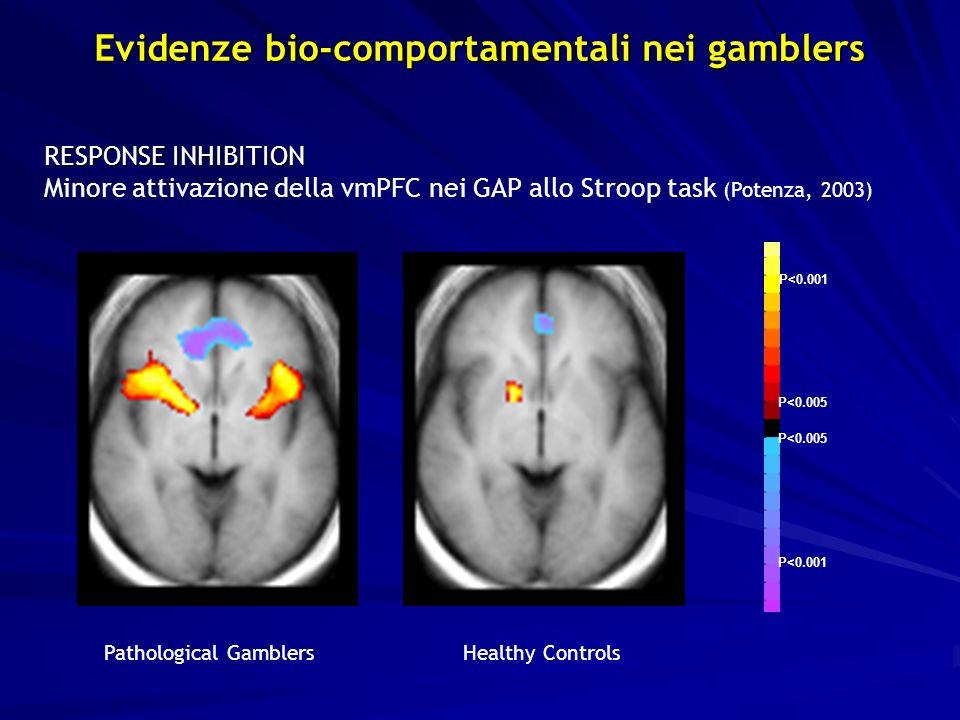 RESPONSE INHIBITION Minore attivazione della vmPFC nei GAP allo Stroop task (Potenza, 2003) P<0.001 P<0.005 P<0.001 Pathological GamblersHealthy Controls Evidenze bio-comportamentali nei gamblers