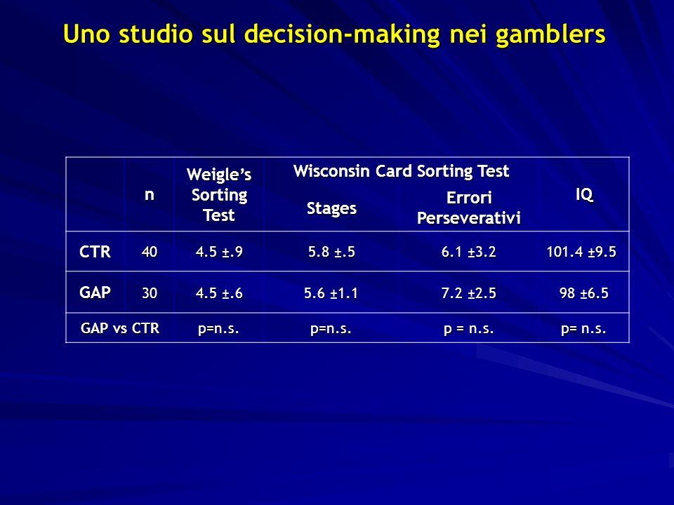n Weigles Sorting Test Wisconsin Card Sorting Test IQ Stages Errori Perseverativi CTR40 4.5 ±.9 5.8 ±.5 6.1 ±3.2 101.4 ±9.5 GAP30 4.5 ±.6 5.6 ±1.1 7.2 ±2.5 98 ±6.5 GAP vs CTR p=n.s.p=n.s.