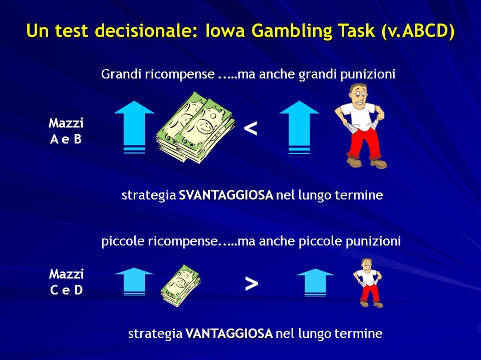 VANTAGGIOSA strategia VANTAGGIOSA nel lungo termine > Mazzi C e D piccole ricompense..…ma anche piccole punizioni SVANTAGGIOSA strategia SVANTAGGIOSA nel lungo termine Mazzi A e B <..…ma anche grandi punizioniGrandi ricompense Un test decisionale: Iowa Gambling Task (v.ABCD)