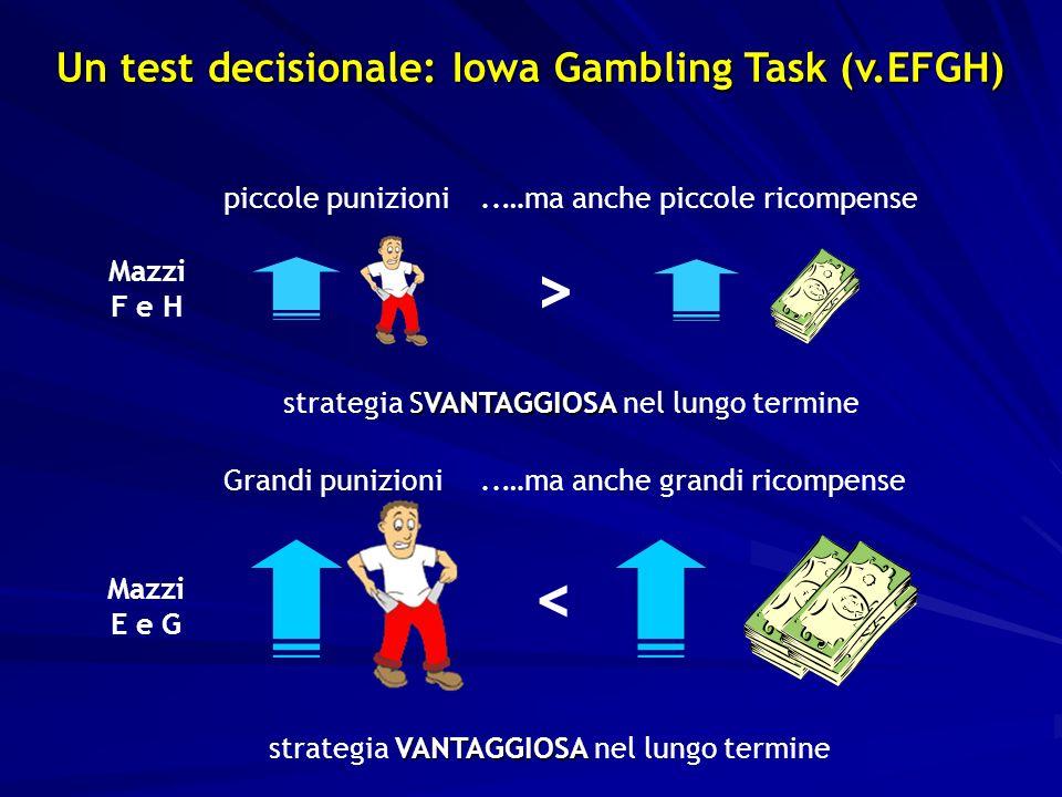 SVANTAGGIOSA strategia SVANTAGGIOSA nel lungo termine > Mazzi F e H piccole punizioni..…ma anche piccole ricompense VANTAGGIOSA strategia VANTAGGIOSA nel lungo termine Un test decisionale: Iowa Gambling Task (v.EFGH) Mazzi E e G <..…ma anche grandi ricompenseGrandi punizioni