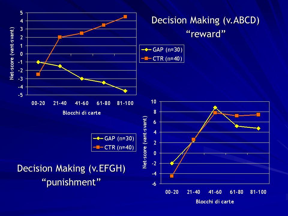 Decision Making (v.ABCD) reward Decision Making (v.EFGH) punishment