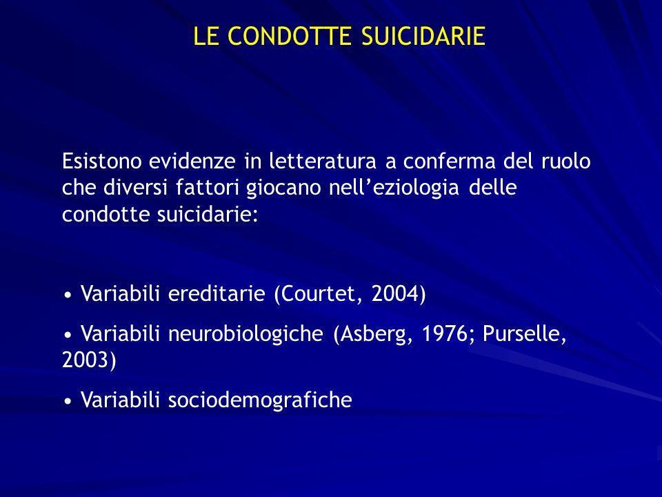 LE CONDOTTE SUICIDARIE Esistono evidenze in letteratura a conferma del ruolo che diversi fattori giocano nelleziologia delle condotte suicidarie: Vari