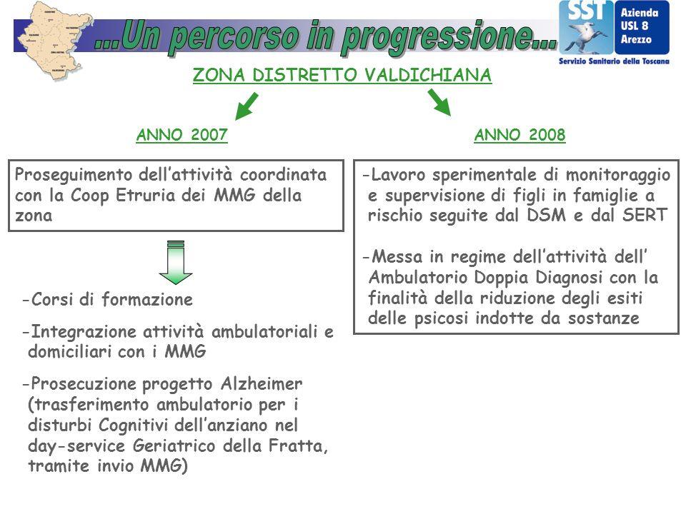 ANNO 2007ANNO 2008 ZONA DISTRETTO VALDICHIANA Proseguimento dellattività coordinata con la Coop Etruria dei MMG della zona -Corsi di formazione -Integ