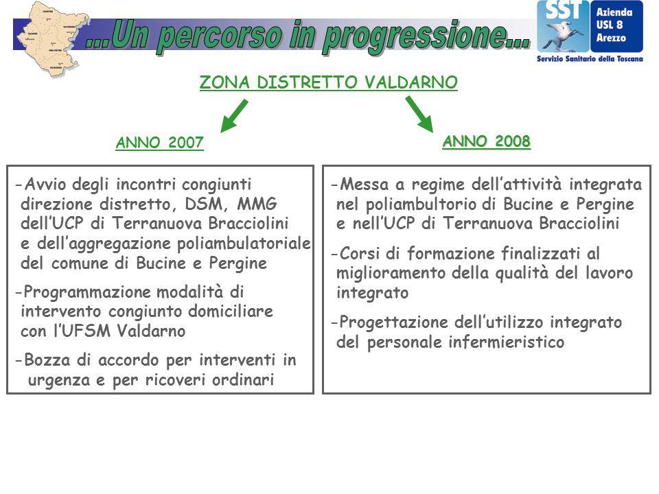 ANNO 2007 ZONA DISTRETTO VALDARNO -Avvio degli incontri congiunti direzione distretto, DSM, MMG dellUCP di Terranuova Bracciolini e dellaggregazione p
