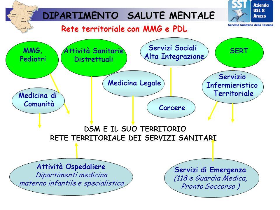 DIPARTIMENTO SALUTE MENTALE Rete territoriale con MMG e PDL DSM E IL SUO TERRITORIO RETE TERRITORIALE DEI SERVIZI SANITARI MMG, Pediatri Attività Sani