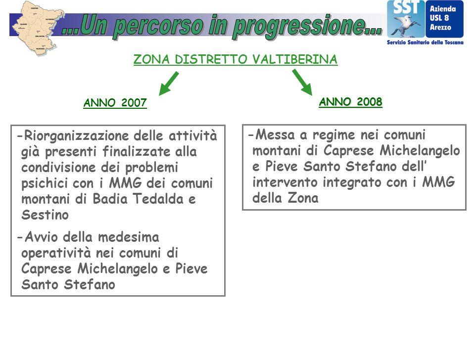 ANNO 2007 ZONA DISTRETTO VALTIBERINA -Riorganizzazione delle attività già presenti finalizzate alla condivisione dei problemi psichici con i MMG dei c