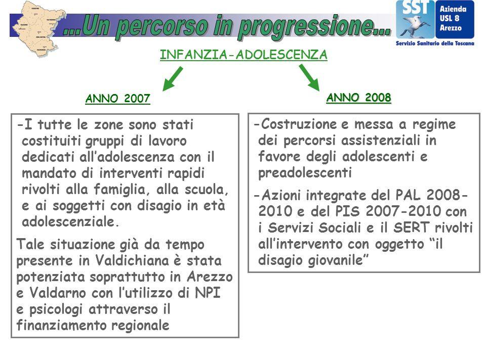 ANNO 2007 INFANZIA-ADOLESCENZA -I tutte le zone sono stati costituiti gruppi di lavoro dedicati alladolescenza con il mandato di interventi rapidi riv