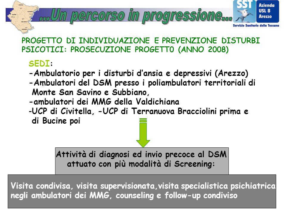 PROGETTO DI INDIVIDUAZIONE E PREVENZIONE DISTURBI PSICOTICI: PROSECUZIONE PROGETT0 (ANNO 2008) SEDI: -Ambulatorio per i disturbi dansia e depressivi (
