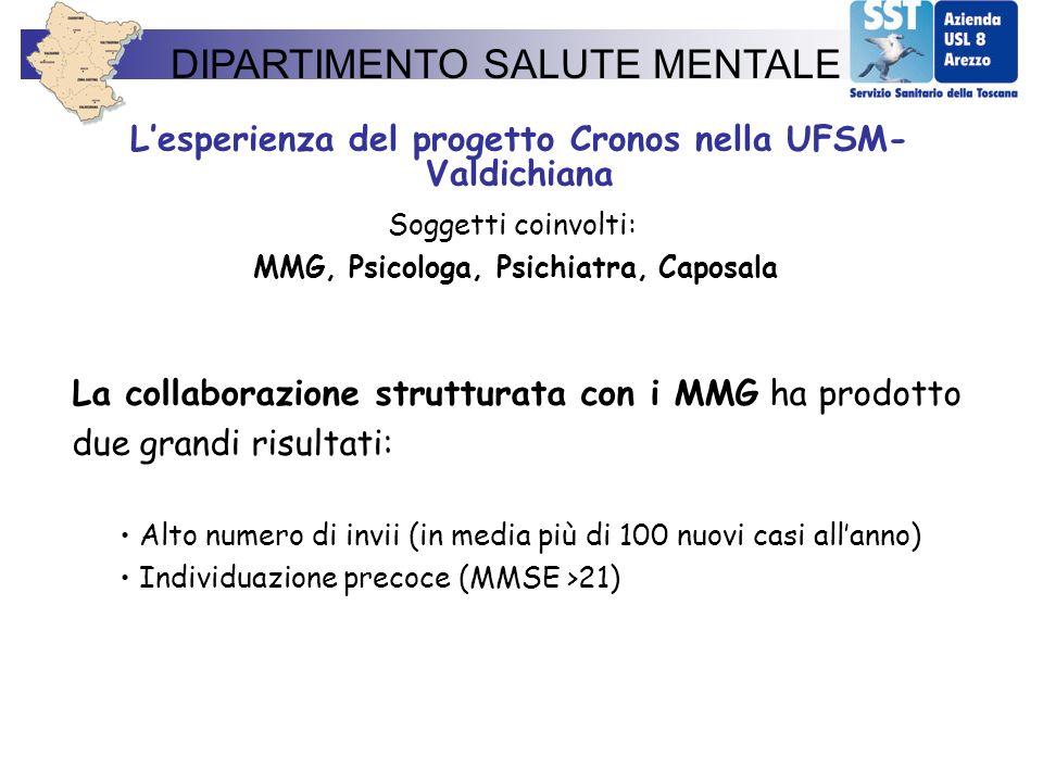 Lesperienza del progetto Cronos nella UFSM- Valdichiana Soggetti coinvolti: MMG, Psicologa, Psichiatra, Caposala La collaborazione strutturata con i M