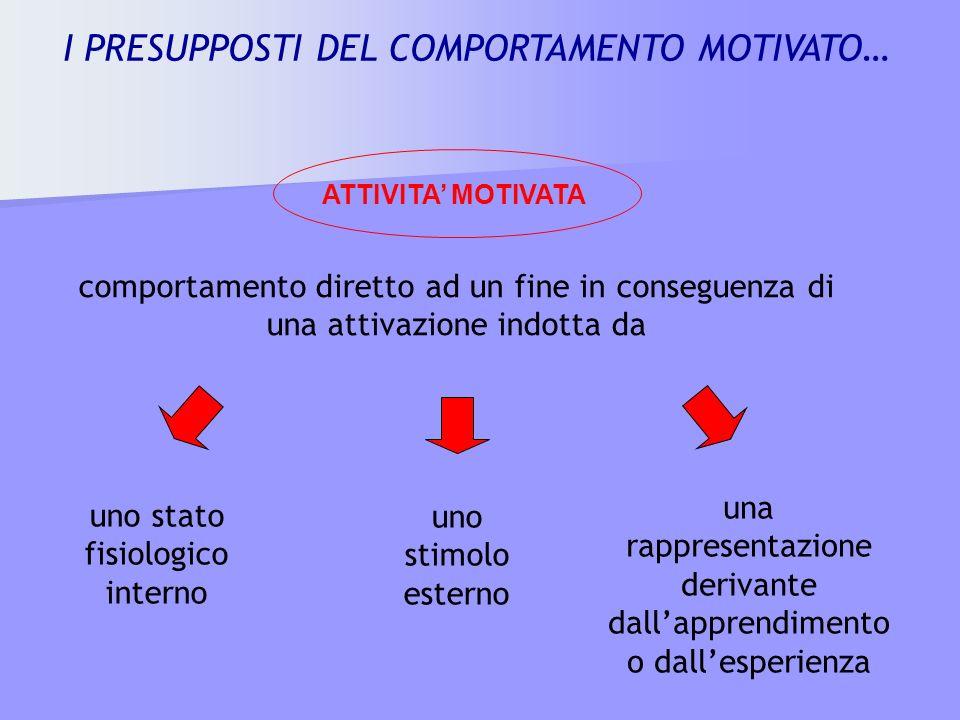 ATTIVITA MOTIVATA comportamento diretto ad un fine in conseguenza di una attivazione indotta da uno stato fisiologico interno uno stimolo esterno una