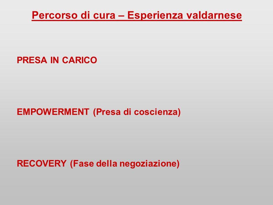 Percorso di cura – Esperienza valdarnese PRESA IN CARICO EMPOWERMENT (Presa di coscienza) RECOVERY (Fase della negoziazione)