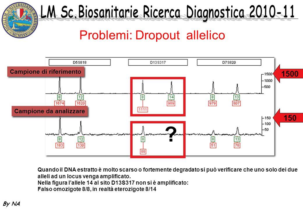 By NA Problemi: Dropout allelico 1500 Campione da analizzare Campione di riferimento 150 ? Quando il DNA estratto è molto scarso o fortemente degradat