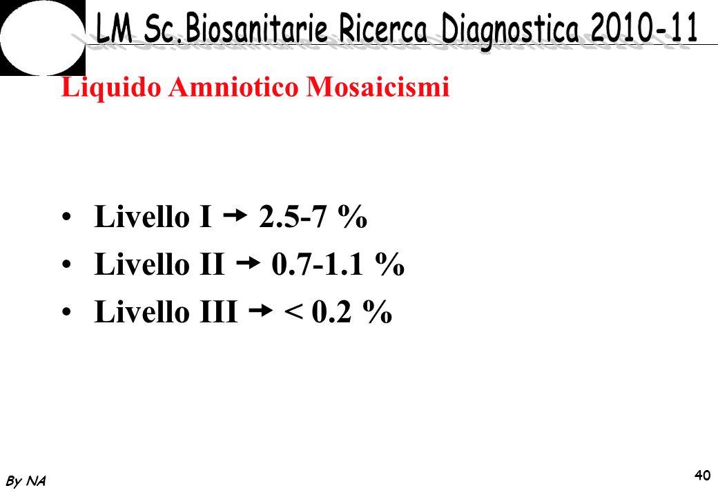By NA 41 MOSAICISMO PSEUDOMOSAICISMO MOSAICISMO CONFINATO ALLA PLACENTA (chorion, amnion) MOSAICISMO VERO La grande maggioranza dei mosaicismi in diagnosi prenatale non si correla ad anomalie fenotipiche fetali
