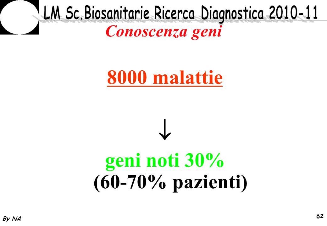 By NA 63 Diagnosi Malattie DNA - Prerequisiti Conoscenza gene/i implicati Identificazione della specifica mutazione
