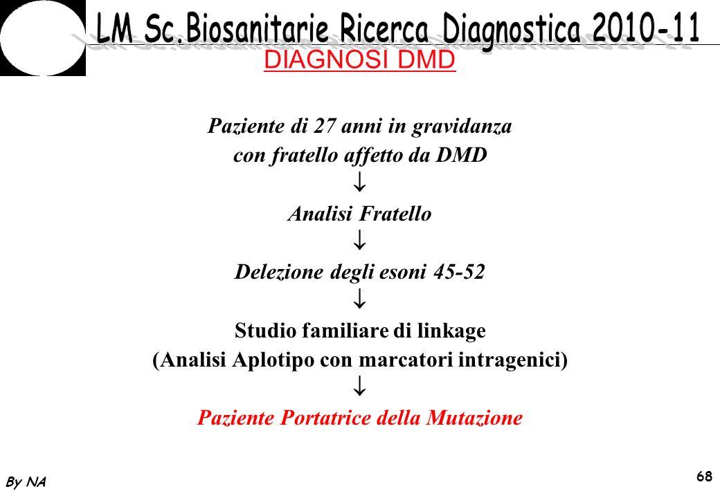 By NA 69 DIAGNOSI DMD Paziente 27 anni portatrice in gravidanza Prelievo dei Villi coriali a 10 settimane 90% dei villi 10% dei villi ESTRAZIONE DNA (se possibile) Analisi molecolare Analisi cariotipo con PCR multipla