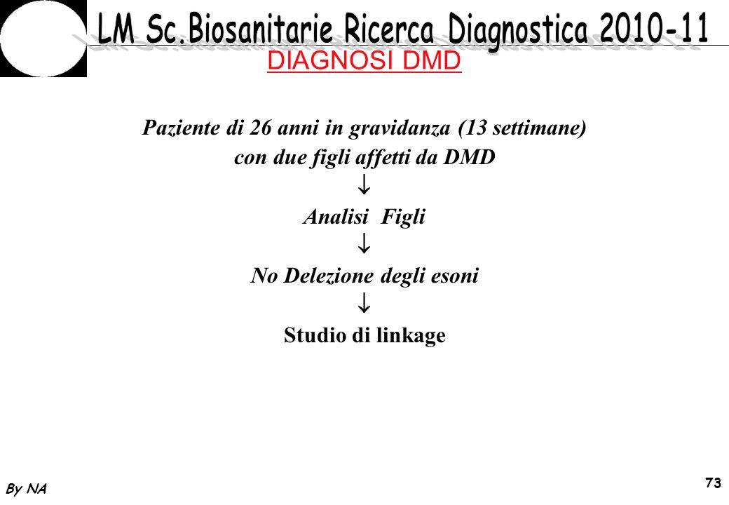 By NA 74 DIAGNOSI DMD Aplotipo fetale ricombinante Rischio DMD per il feto: 14% (62/79 esoni derivano dal materno normale)